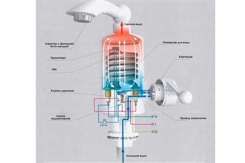 Электрический проточный водонагреватель на кран - устройство. Жми!