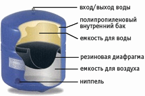 osmosis_tank