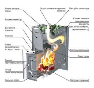 Принцип действия дровяной печи (нажмите для увеличения)