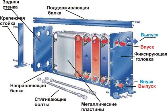 Теплообменник пластинчатый устройство и принцип работы Пластинчатый теплообменник Kelvion NT 100X Новоуральск