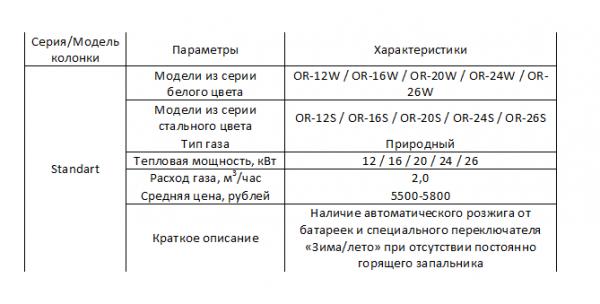 Технические характеристики газовой колонки Оазис, модель Standart