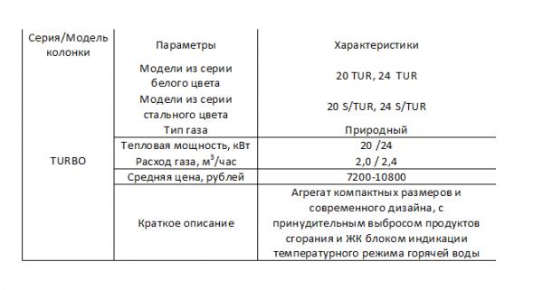 Технические характеристики газовой колонки Оазис TURBO