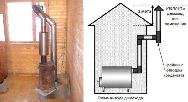 Схема вывода тепла из печи