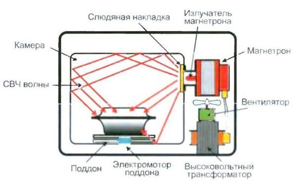 Схема микроволновки