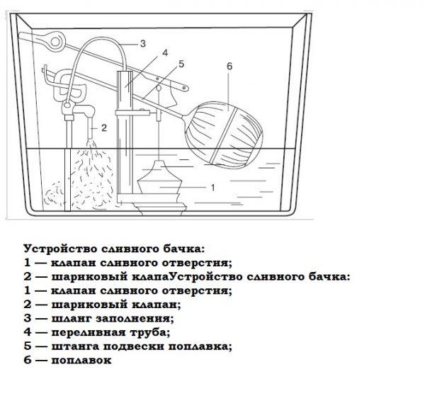 Схема устройства сливного механизма в старых моделях унитазов