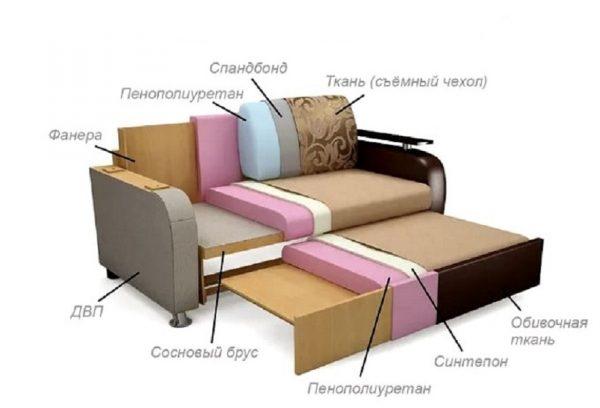 Внутреннее устройство обыкновенного дивана