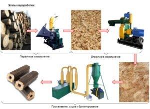 Этапы производства топливных брикетов (нажмите для увеличения)