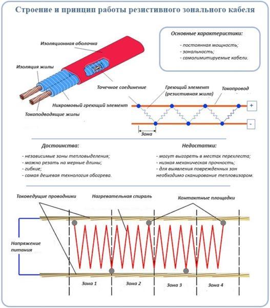 Устройство резистивного зонального кабеля