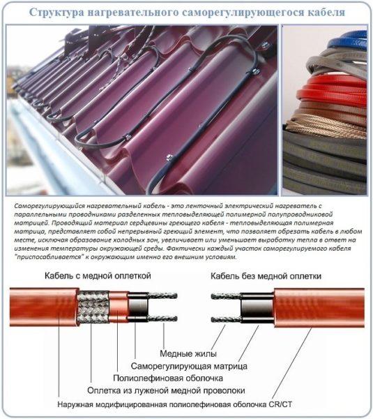 Схема и особенности саморегулирующегося кабеля