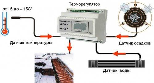 Схема взаимосвязи элементов системы антиобледенения