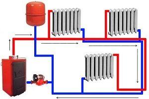 sistema-otopleniya-s-prinuditelnoj-cirkulyaciej1