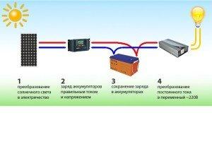 Принцип работы системы с инвертором