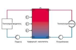 teploakkumulyatory-dlya-kotla-01