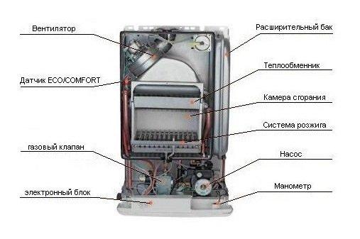 показать устройство современных газовых котлов
