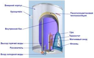Устройство накопительного водонагревателя (нажмите для увеличения)