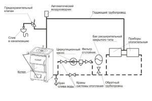Схема установки предохранительного клапана в закрытой системе отопления. (Для увеличения нажмите)
