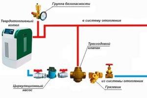 zashhita-tverdotoplivnogo-kotla-ot-kondensata-1